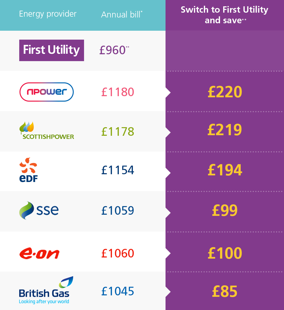 First Utility - Great savings in the midlands