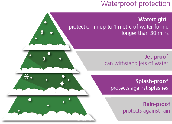 Grades of waterproof protection for outdoor lights