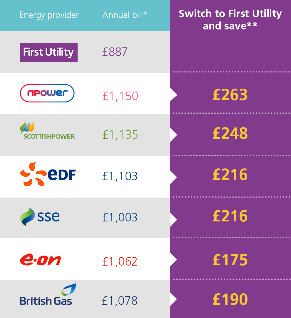 First Utility - Great savings in Yorkshire